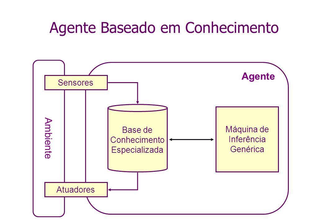 Agente Baseado em Conhecimento Ambiente Sensores Atuadores Base de Conhecimento Especializada Máquina de Inferência Genérica Agente