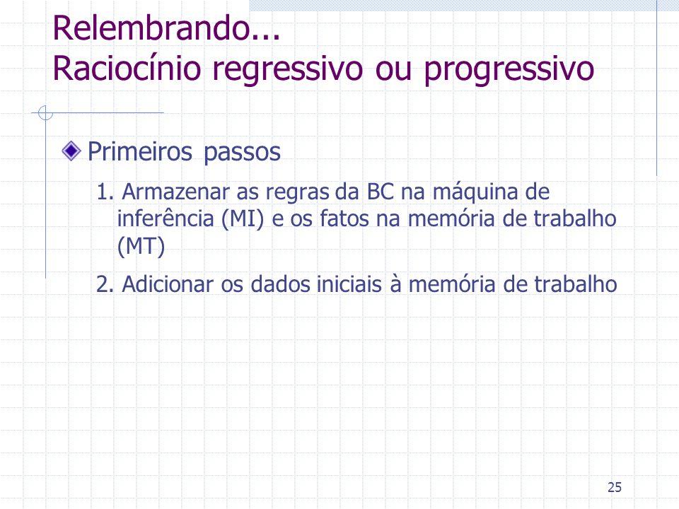 25 Relembrando... Raciocínio regressivo ou progressivo Primeiros passos 1. Armazenar as regras da BC na máquina de inferência (MI) e os fatos na memór