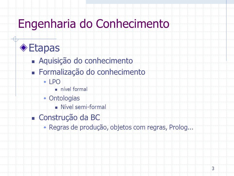 Engenharia do Conhecimento Etapas Aquisição do conhecimento Formalização do conhecimento LPO nível formal Ontologias Nível semi-formal Construção da B