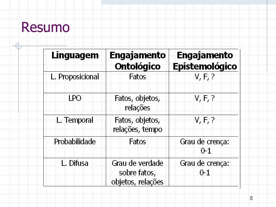 Sistema Formal em LPO Cálculo = Cálculo de Predicados Teoria Linguagem = LPO Regras de derivação = regras de inferência sintaxe + semântica Teoremas = fatos derivados (axiomas + regras de inferência) Axiomas = fatos + regras gerais diacrônicas síncronas Base de Conhecimento = fatos e regras gerais do domínio (só axiomas) Memória de Trabalho = fatos particulares à instância do problema e fatos derivados (só fatos) Máquina de Inferência = regras de inferência (de derivação)