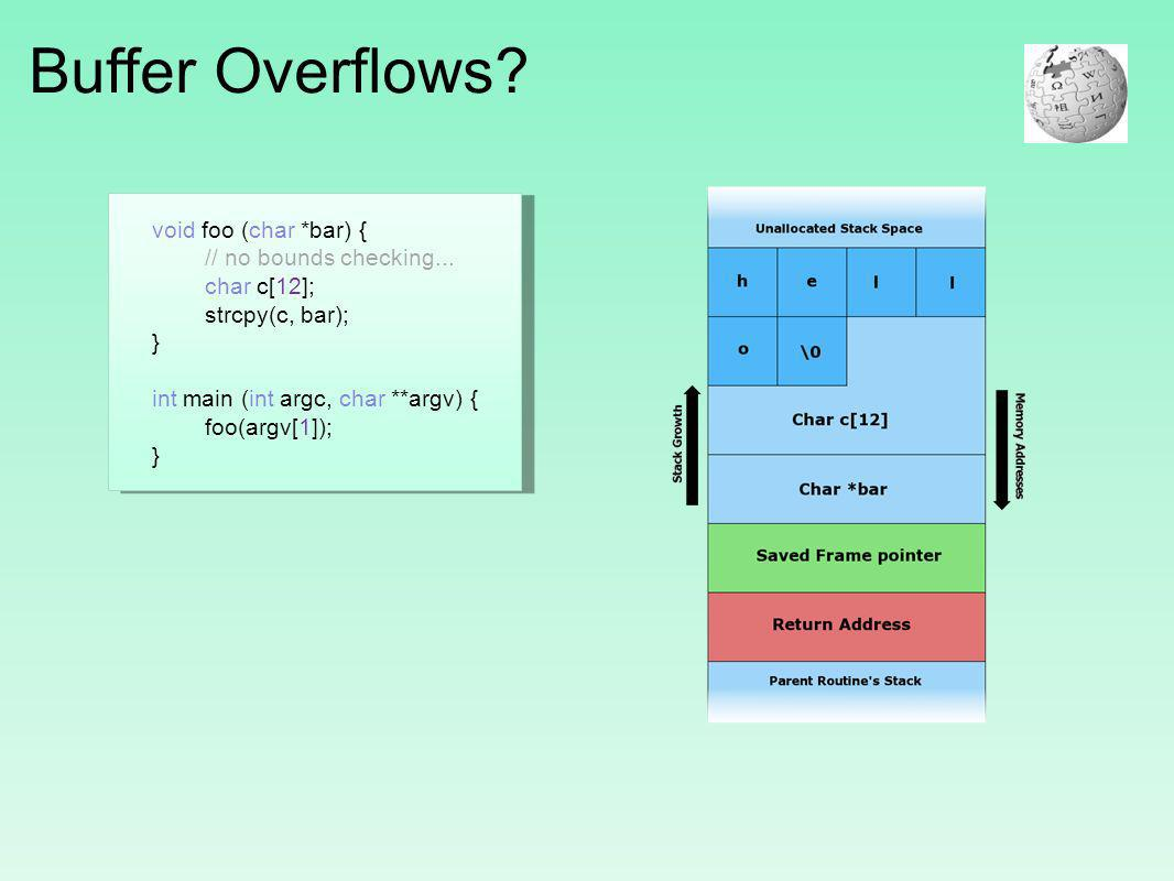Buffer Overflows.void foo (char *bar) { // no bounds checking...