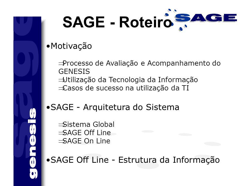 SAGE - Roteiro Motivação Processo de Avaliação e Acompanhamento do GENESIS Utilização da Tecnologia da Informação Casos de sucesso na utilização da TI