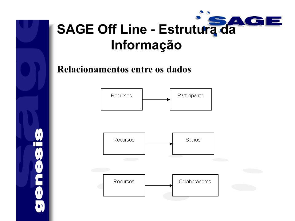 SAGE Off Line - Estrutura da Informação Relacionamentos entre os dados