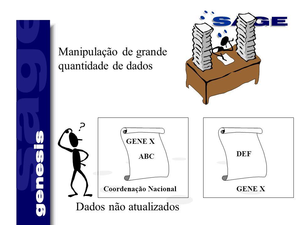 Manipulação de grande quantidade de dados GENE X Coordenação Nacional ABC DEF Dados não atualizados