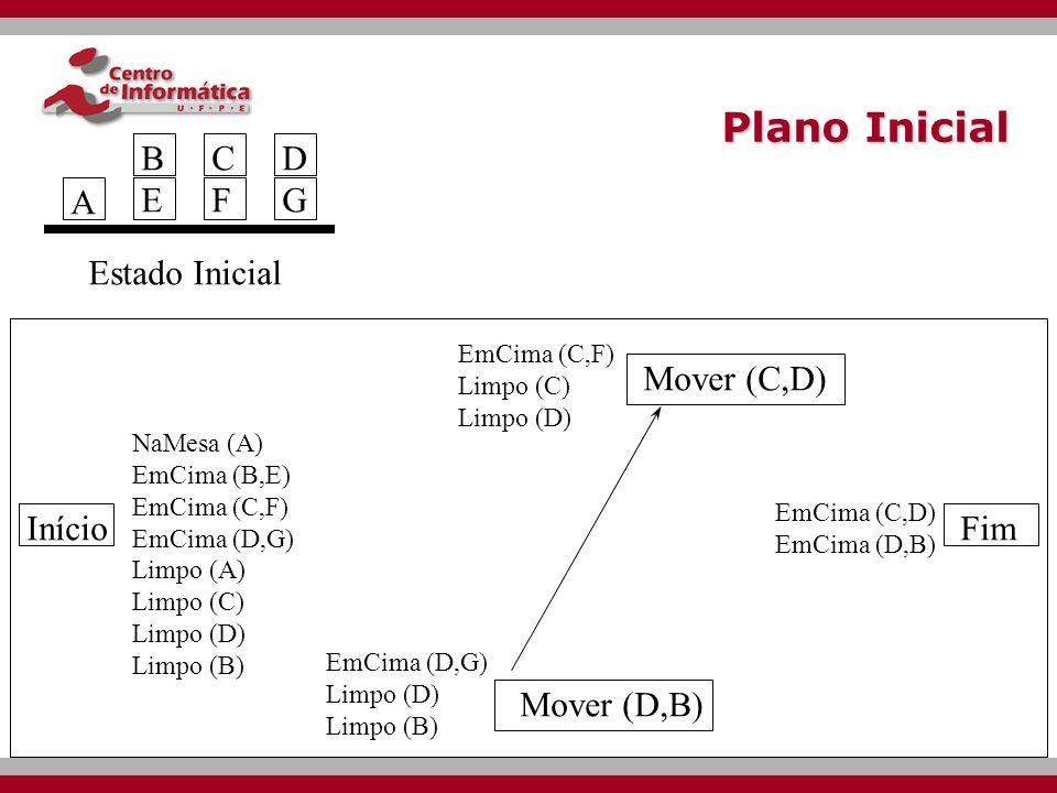 Ex: Mundo dos blocos Ação: Mover (x, y) Op( Ação: Mover (x, y), Precond: Limpo (x) ^ Limpo (Y) ^ EmCima (x, z), Efeito: EmCima (x,y) ^ Limpo (z) ^ ~ EmCima(x, z) ^ ~ Limpo (y) Estado InicialObjetivo A BEBE CFCF DGDG A BEBEG CDCD F