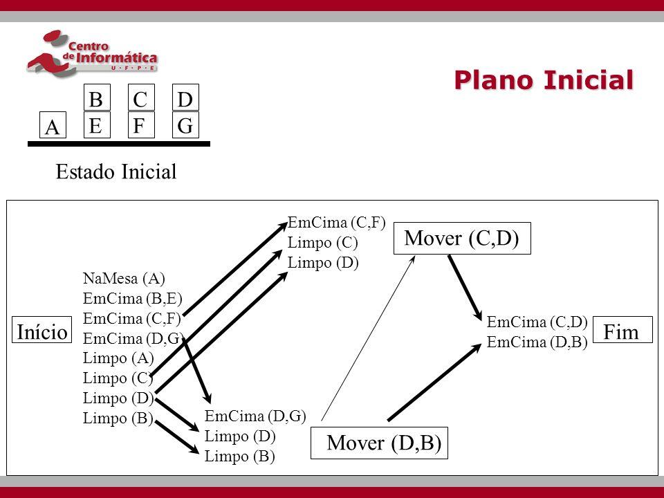 Plano Inicial Início Mover (C,D) Estado Inicial A BEBE CFCF DGDG Mover (D,B) Fim NaMesa (A) EmCima (B,E) EmCima (C,F) EmCima (D,G) Limpo (A) Limpo (C) Limpo (D) Limpo (B) EmCima (D,G) Limpo (D) Limpo (B) EmCima (C,F) Limpo (C) Limpo (D) EmCima (C,D) EmCima (D,B)