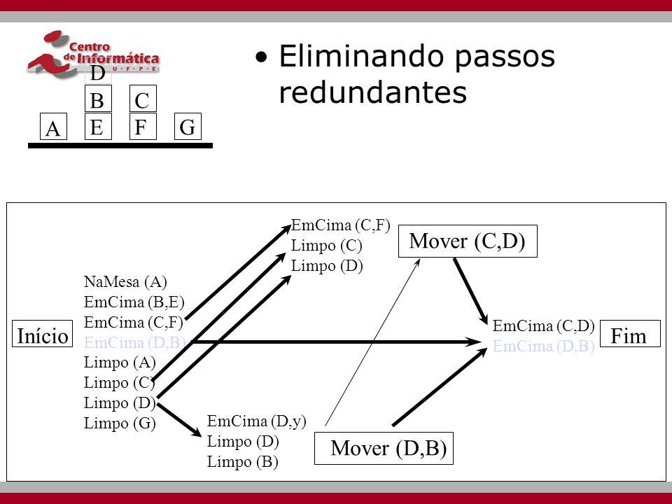 Início Mover (C,D) Mover (D,B) Fim NaMesa (A) EmCima (B,E) EmCima (C,F) EmCima (D,B) Limpo (A) Limpo (C) Limpo (D) Limpo (G) EmCima (D,y) Limpo (D) Limpo (B) EmCima (C,F) Limpo (C) Limpo (D) EmCima (C,D) EmCima (D,B) A BEBE CFCFG D Estendendo um link causal