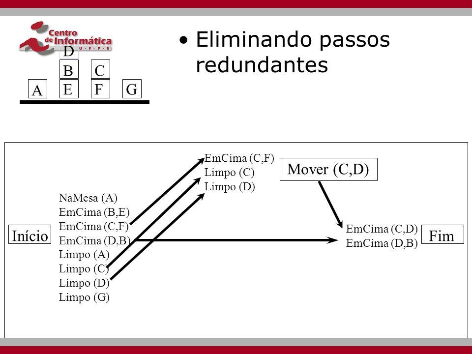 Início Mover (C,D) Mover (D,B) Fim NaMesa (A) EmCima (B,E) EmCima (C,F) EmCima (D,B) Limpo (A) Limpo (C) Limpo (D) Limpo (G) EmCima (D,y) Limpo (D) Limpo (B) EmCima (C,F) Limpo (C) Limpo (D) EmCima (C,D) EmCima (D,B) A BEBE CFCFG D Eliminando passos redundantes
