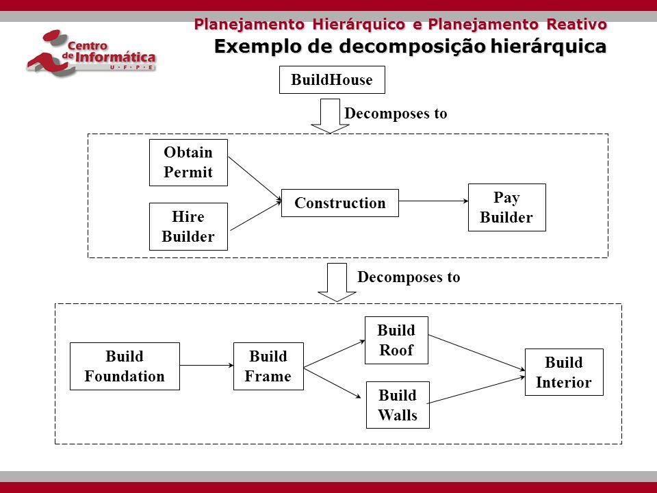 Planejamento Hierárquico e Planejamento Reativo Decomposição Hierárquica Problema Instruções muito abstratas não são implementáveis no mundo real.