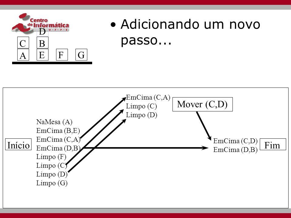 Início Mover (C,D) Fim NaMesa (A) EmCima (B,E) EmCima (C,A) EmCima (D,B) Limpo (F) Limpo (C) Limpo (D) Limpo (G) EmCima (C,A) Limpo (C) Limpo (D) EmCima (C,D) EmCima (D,B) A BEBEFG D Adicionando um novo passo...