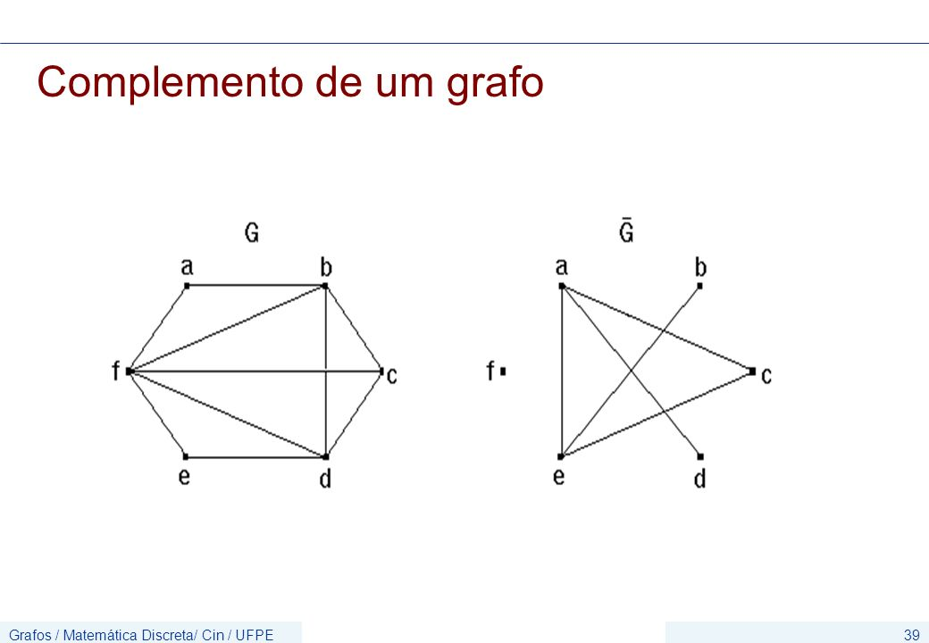 Grafos / Matemática Discreta/ Cin / UFPE39 Complemento de um grafo