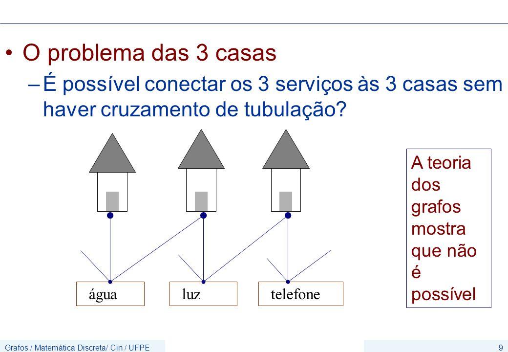 Grafos / Matemática Discreta/ Cin / UFPE30 Exercício Identificar no grafo abaixo os vértices isolados, pendentes, ímpares e pares.