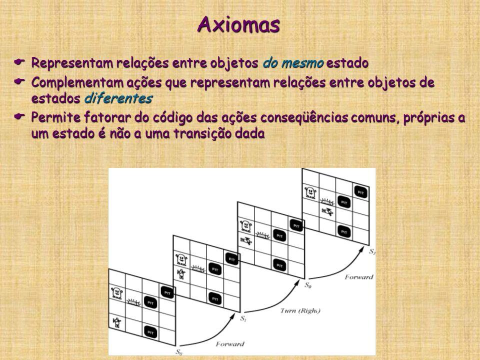 Axiomas Representam relações entre objetos do mesmo estado Representam relações entre objetos do mesmo estado Complementam ações que representam relaç