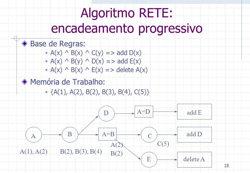 18 A BA=B D C E add E add D delete A A(1), A(2)B(2), B(3), B(4) A(2) B(2) C(5) A=D Algoritmo RETE: encadeamento progressivo Base de Regras: A(x) ^ B(x