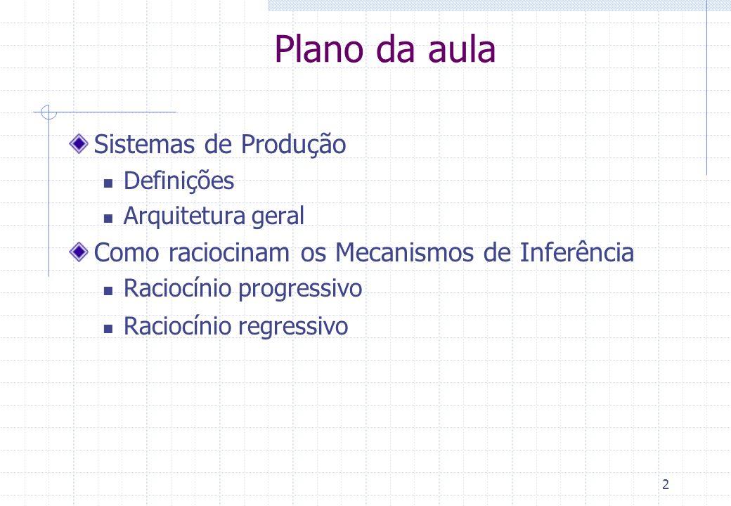 2 Plano da aula Sistemas de Produção Definições Arquitetura geral Como raciocinam os Mecanismos de Inferência Raciocínio progressivo Raciocínio regres