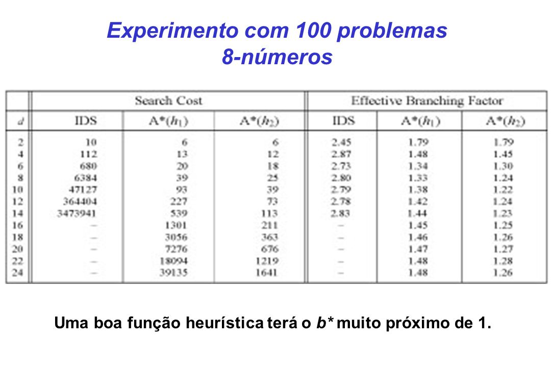 Experimento com 100 problemas 8-números Uma boa função heurística terá o b* muito próximo de 1.