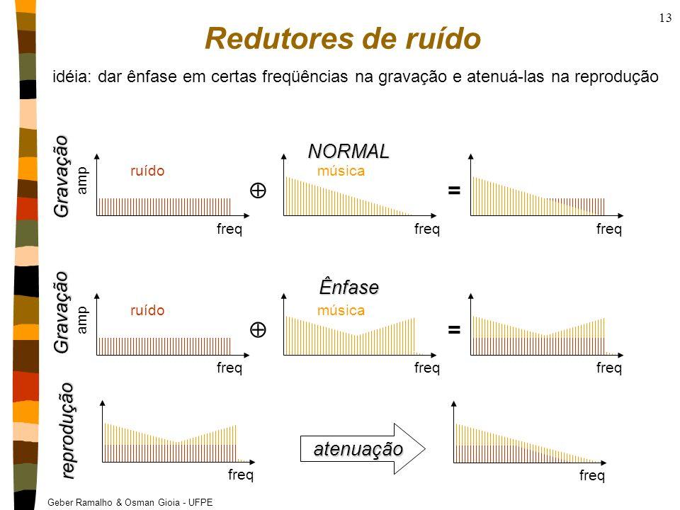Geber Ramalho & Osman Gioia - UFPE 13 Redutores de ruído amp freq ruído freq música freq = amp freq ruído freq música freq = NORMAL Ênfase Gravação Gr