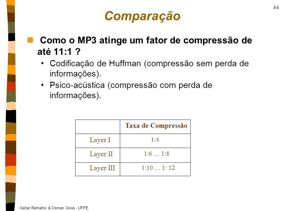 Geber Ramalho & Osman Gioia - UFPE 44 Taxa de Compressão Layer I 1:4 1:6 … 1:8 1:10 … 1: 12 Layer II Layer III Comparação n Como o MP3 atinge um fator