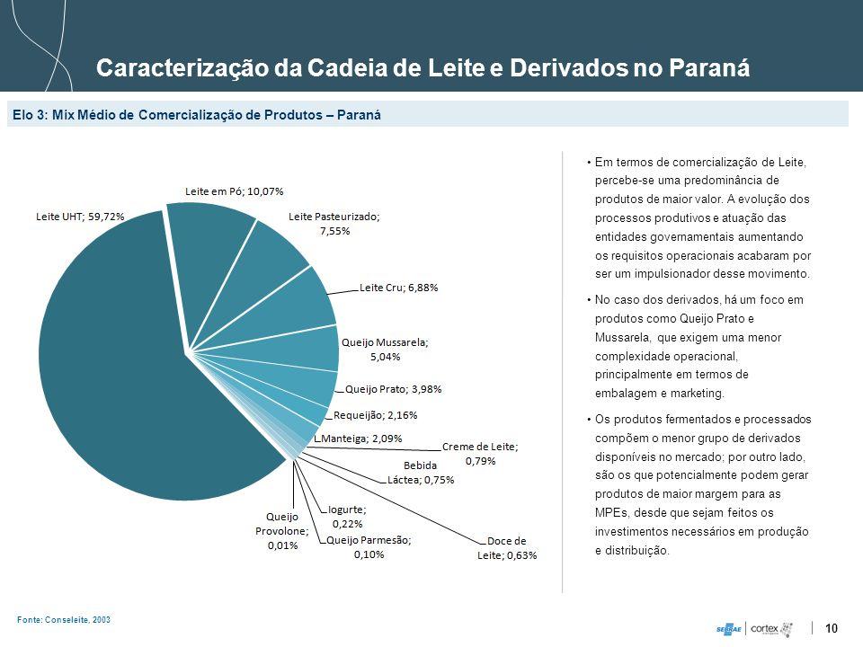 10 Caracterização da Cadeia de Leite e Derivados no Paraná Elo 3: Mix Médio de Comercialização de Produtos – Paraná Fonte: Conseleite, 2003 Em termos