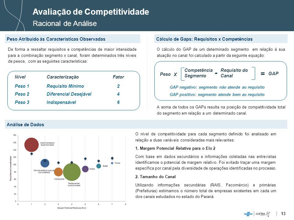13 Avaliação de Competitividade Racional de Análise Peso Atribuído às Características ObservadasCálculo de Gaps: Requisitos x Competências De forma a