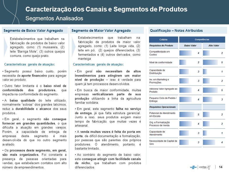 14 Caracterização dos Canais e Segmentos de Produtos Segmentos Analisados Segmento de Baixo Valor AgregadoQualificação – Notas Atribuídas Estabelecime