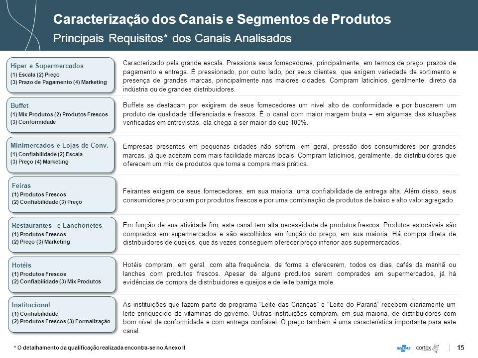 15 Buffet (1) Mix Produtos (2) Produtos Frescos (3) Conformidade Buffet (1) Mix Produtos (2) Produtos Frescos (3) Conformidade Caracterização dos Cana