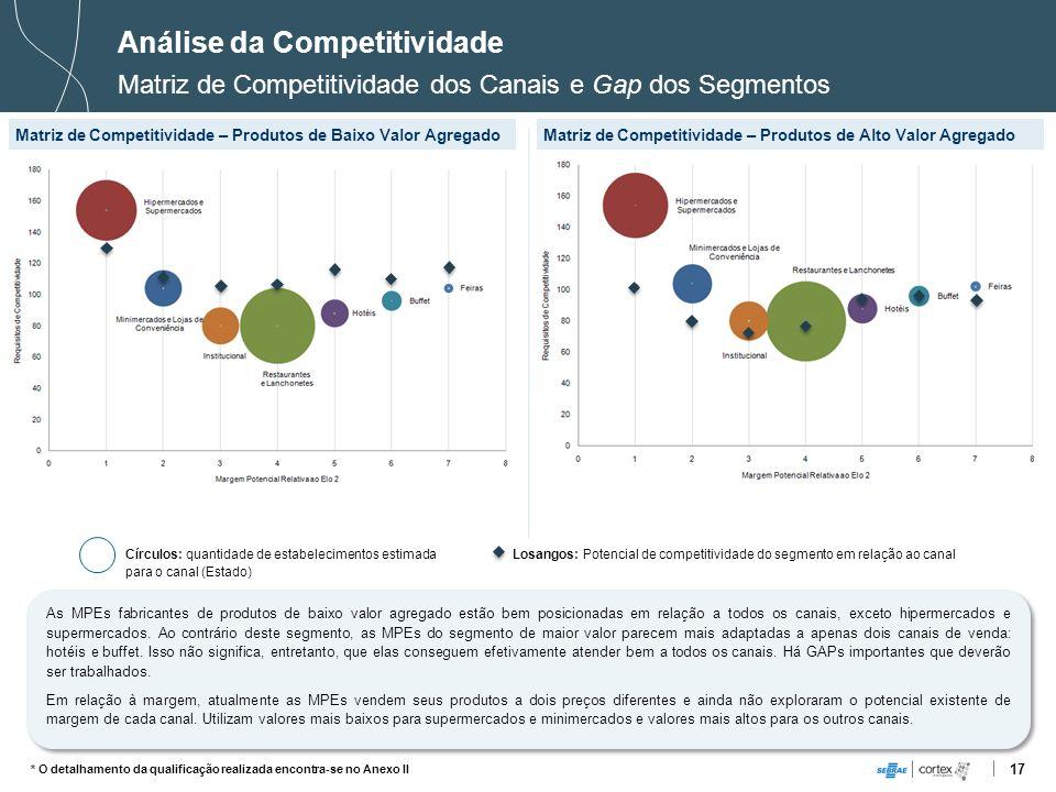 17 Análise da Competitividade Matriz de Competitividade dos Canais e Gap dos Segmentos Matriz de Competitividade – Produtos de Baixo Valor AgregadoMat