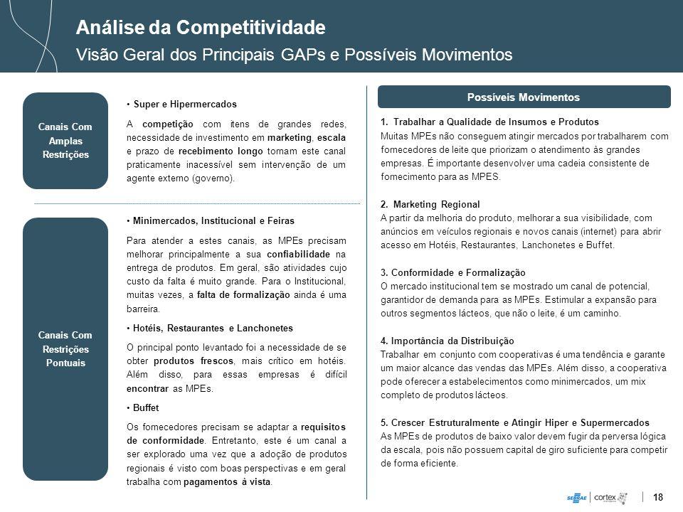 18 Análise da Competitividade Visão Geral dos Principais GAPs e Possíveis Movimentos Canais Com Amplas Restrições Possíveis Movimentos Super e Hiperme