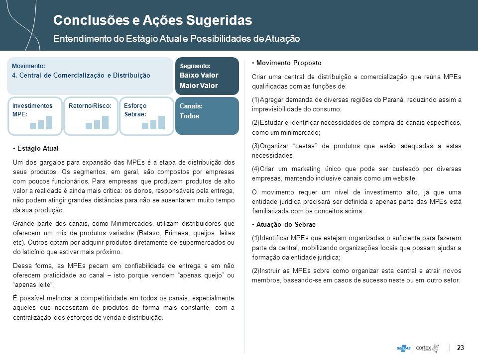 23 Estágio Atual Um dos gargalos para expansão das MPEs é a etapa de distribuição dos seus produtos. Os segmentos, em geral, são compostos por empresa
