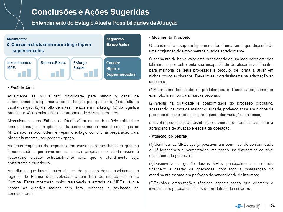 24 Estágio Atual Atualmente as MPEs têm dificuldade para atingir o canal de supermercados e hipermercados em função, principalmente, (1) da falta de c