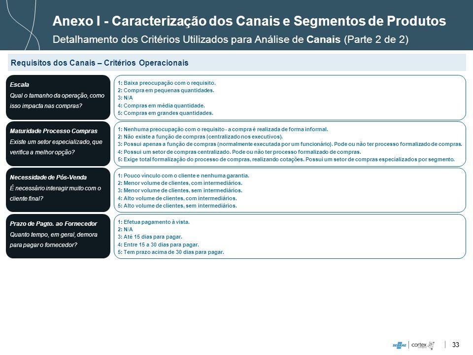 33 Anexo I - Caracterização dos Canais e Segmentos de Produtos Detalhamento dos Critérios Utilizados para Análise de Canais (Parte 2 de 2) Requisitos