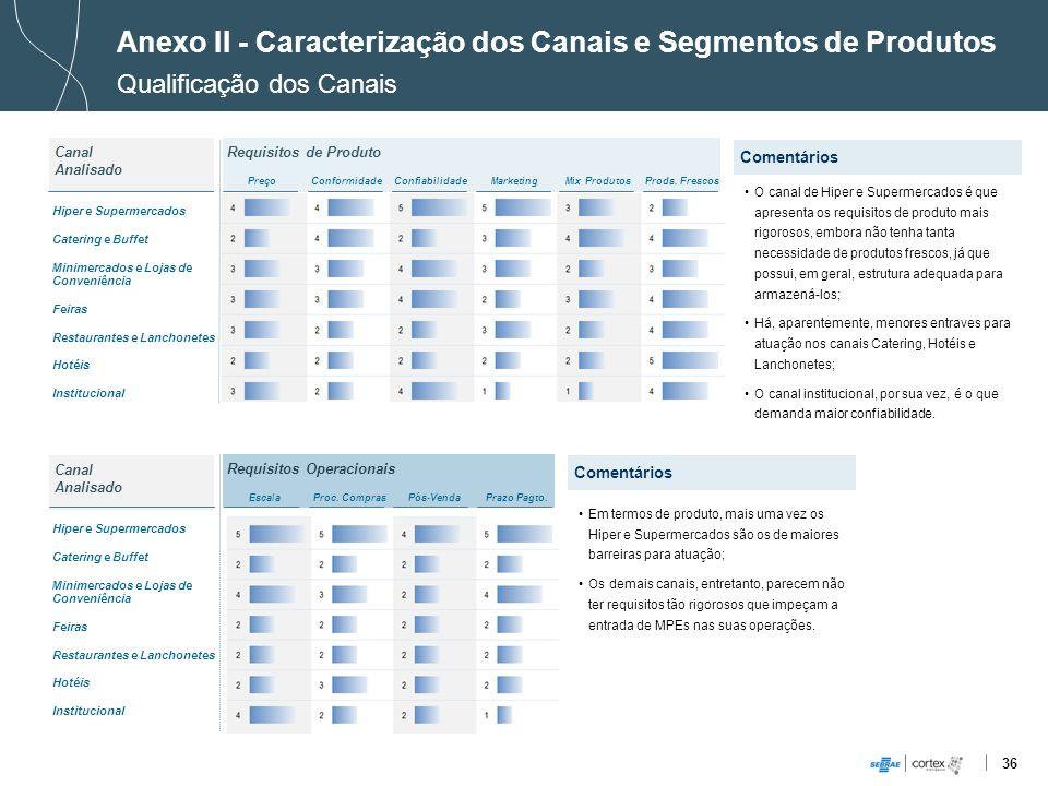 36 Requisitos de Produto Requisitos Operacionais Anexo II - Caracterização dos Canais e Segmentos de Produtos Qualificação dos Canais PreçoConformidad