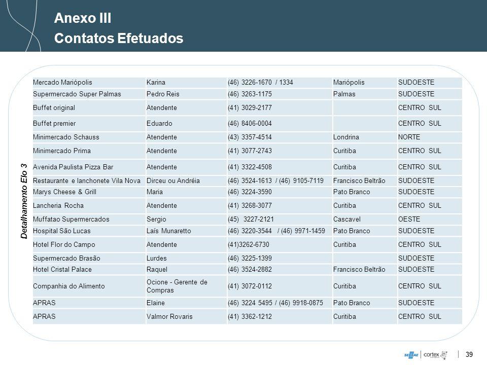 39 Anexo III Contatos Efetuados Detalhamento Elo 3 Mercado MariópolisKarina(46) 3226-1670 / 1334MariópolisSUDOESTE Supermercado Super PalmasPedro Reis