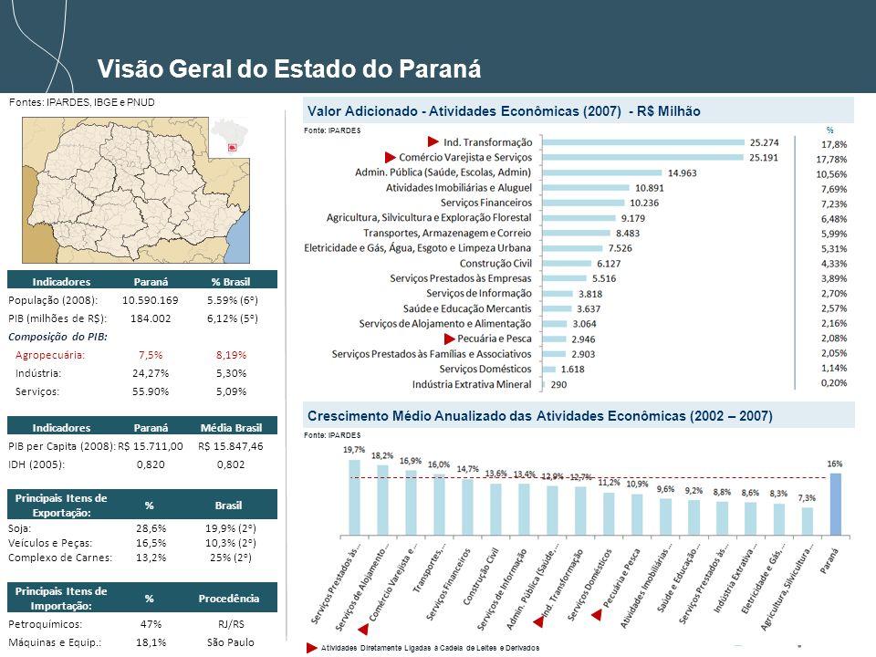 4 Visão Geral do Estado do Paraná Valor Adicionado - Atividades Econômicas (2007) - R$ Milhão Crescimento Médio Anualizado das Atividades Econômicas (