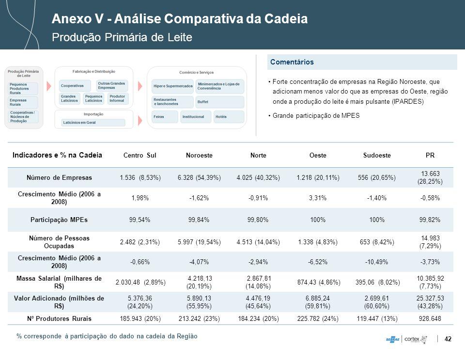 42 Indicadores e % na Cadeia Centro SulNoroesteNorteOesteSudoestePR Número de Empresas1.536 (8,53%)6.328 (54,39%)4.025 (40,32%)1.218 (20,11%)556 (20,6