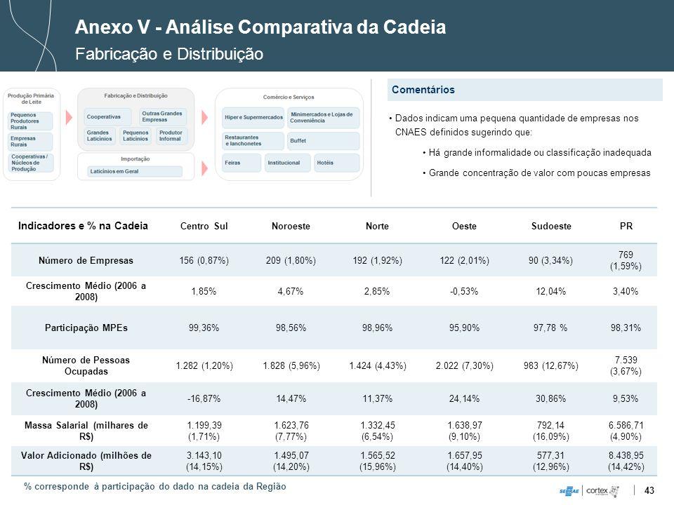 43 Indicadores e % na Cadeia Centro SulNoroesteNorteOesteSudoestePR Número de Empresas156 (0,87%)209 (1,80%)192 (1,92%)122 (2,01%)90 (3,34%) 769 (1,59