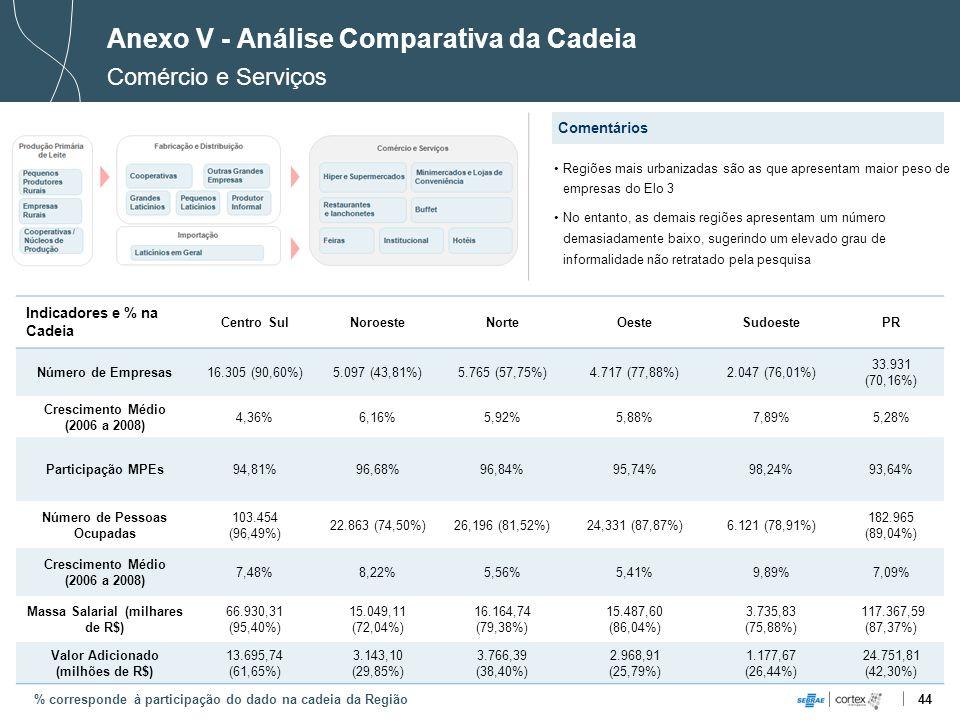 44 Indicadores e % na Cadeia Centro SulNoroesteNorteOesteSudoestePR Número de Empresas16.305 (90,60%)5.097 (43,81%)5.765 (57,75%)4.717 (77,88%)2.047 (