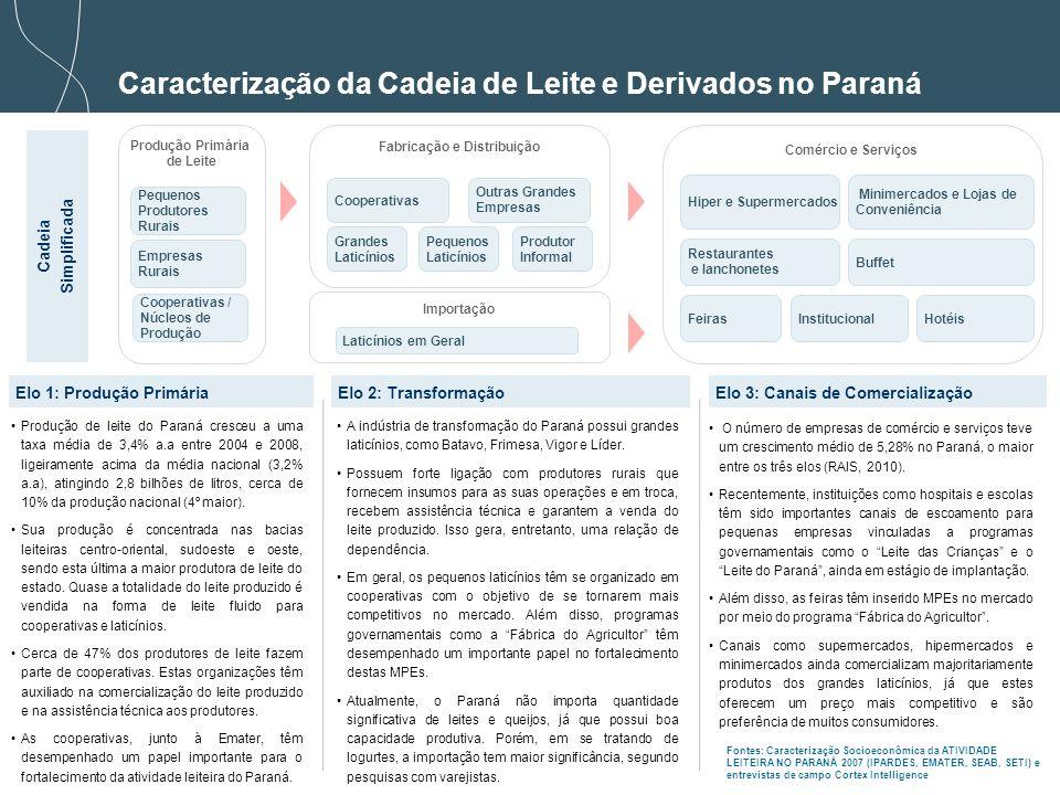 9 Caracterização da Cadeia de Leite e Derivados no Paraná Elo 1: Produção Primária Elo 2: Transformação A organização dos produtores rurais em redes tem sido uma forte tendência na produção de leite.