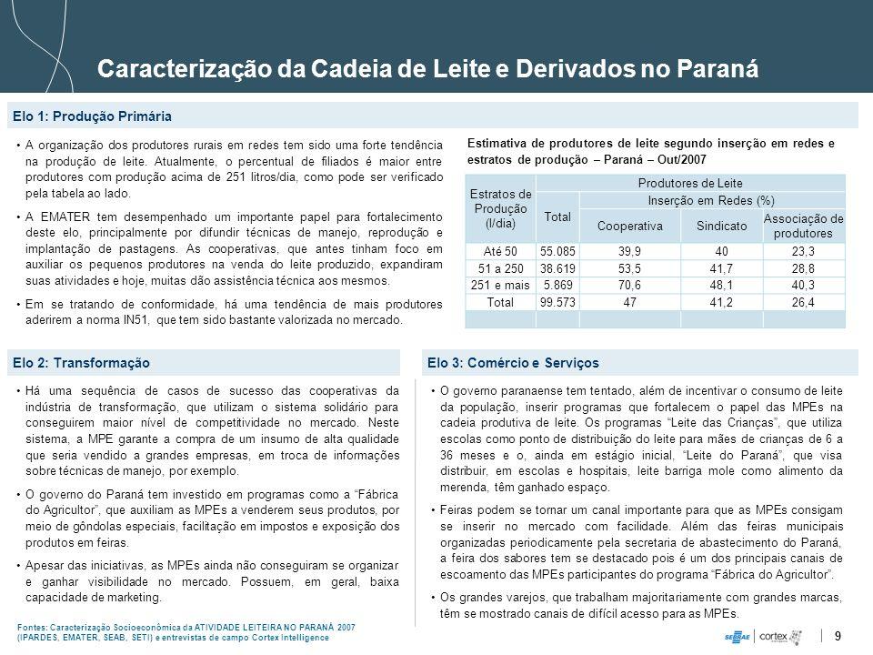 9 Caracterização da Cadeia de Leite e Derivados no Paraná Elo 1: Produção Primária Elo 2: Transformação A organização dos produtores rurais em redes t