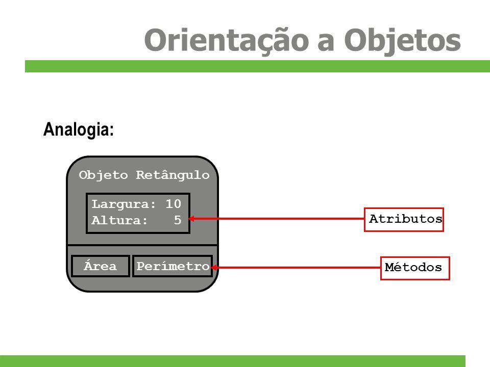 Orientação a Objetos Objeto Retângulo Largura: 10 Altura: 5 ÁreaPerímetro MétodosAtributos Analogia: