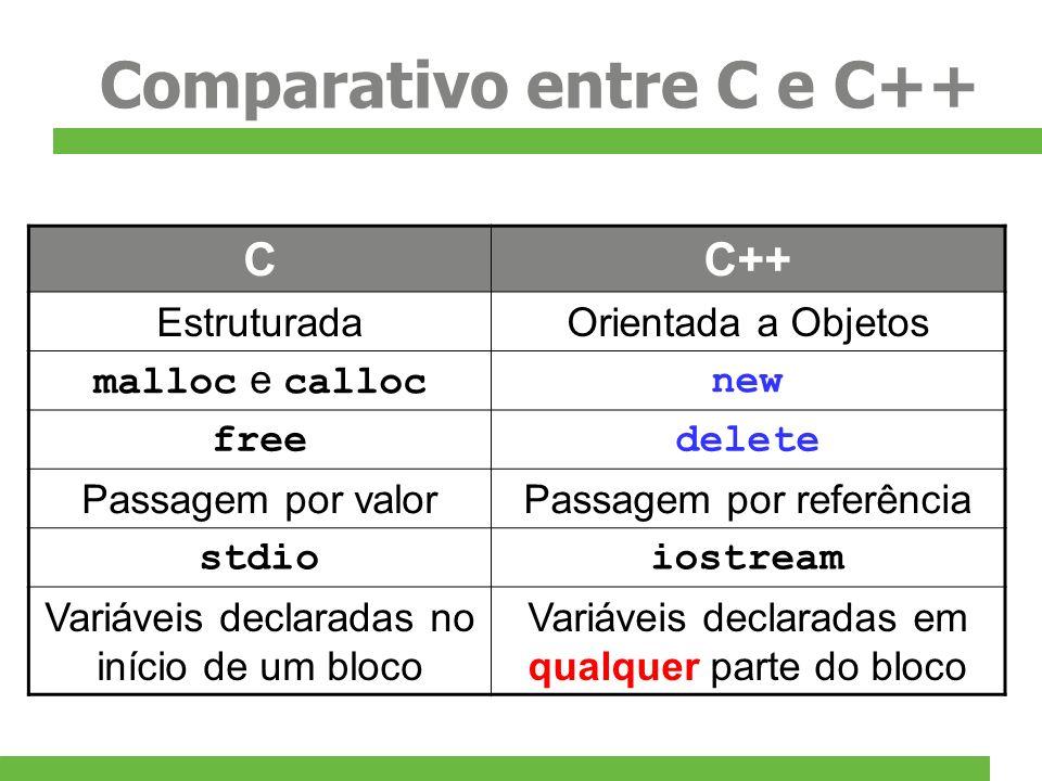 Comparativo entre C e C++ CC++ EstruturadaOrientada a Objetos malloc e callocnew freedelete Passagem por valorPassagem por referência stdioiostream Va