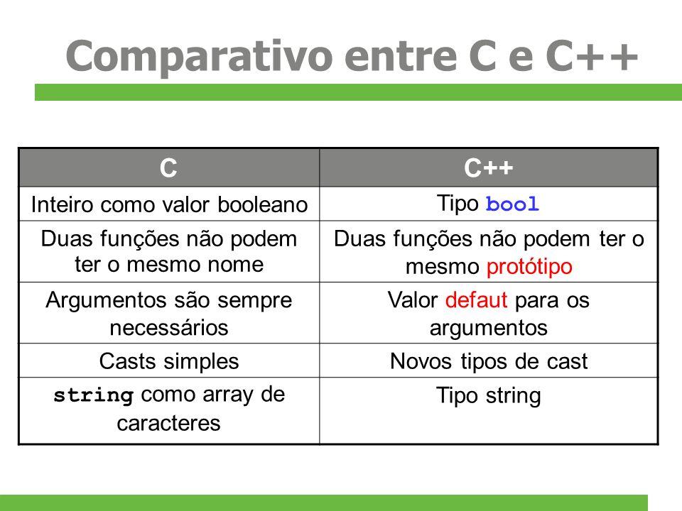 Comparativo entre C e C++ CC++ Inteiro como valor booleano Tipo bool Duas funções não podem ter o mesmo nome Duas funções não podem ter o mesmo protót