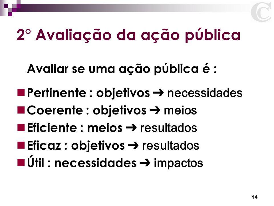14 2° Avaliação da ação pública Avaliar se uma ação pública é : Pertinente : objetivos necessidades Coerente : objetivos meios Eficiente : meios resul