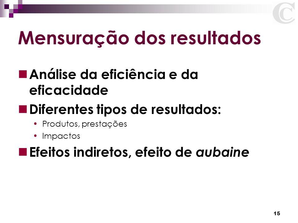 15 Mensuração dos resultados Análise da eficiência e da eficacidade Diferentes tipos de resultados: Produtos, prestações Impactos Efeitos indiretos, e