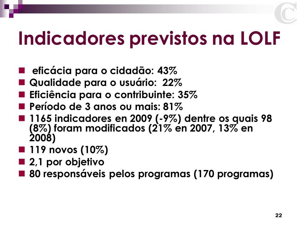 22 Indicadores previstos na LOLF eficácia para o cidadão: 43% Qualidade para o usuário: 22% Eficiência para o contribuinte: 35% Período de 3 anos ou m