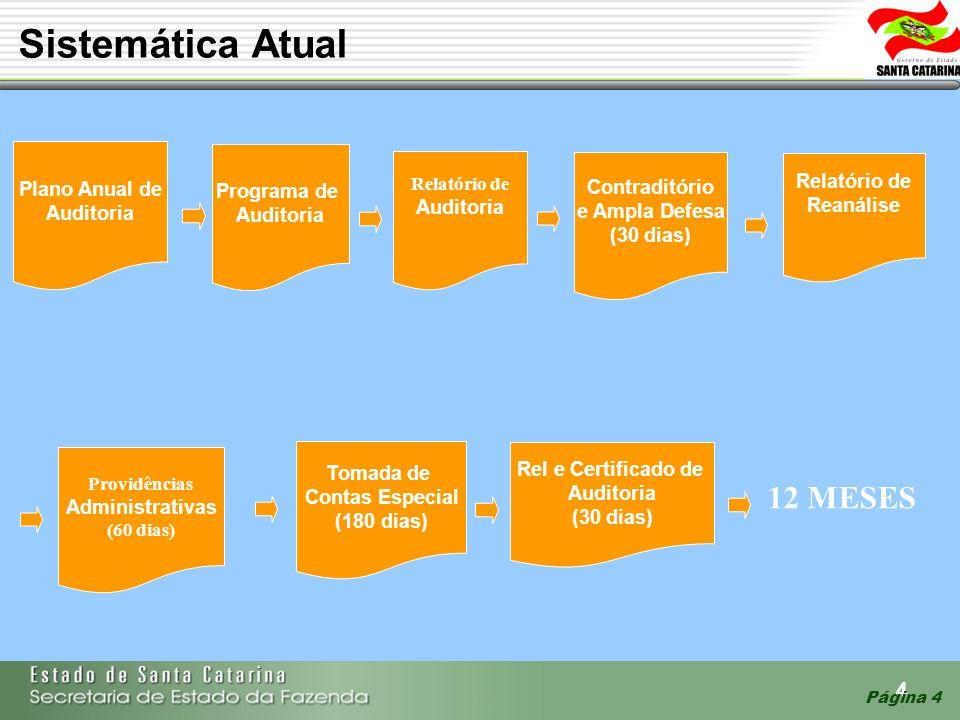 4 Página 4 Sistemática Atual Programa de Auditoria Plano Anual de Auditoria Relatório de Auditoria Contraditório e Ampla Defesa (30 dias) Providências