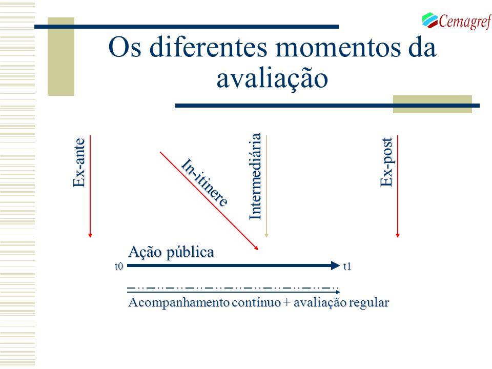 Os diferentes momentos da avaliação Ação pública Ex-ante Ex-post Intermediária Acompanhamento contínuo + avaliação regular In-itinere t0t1