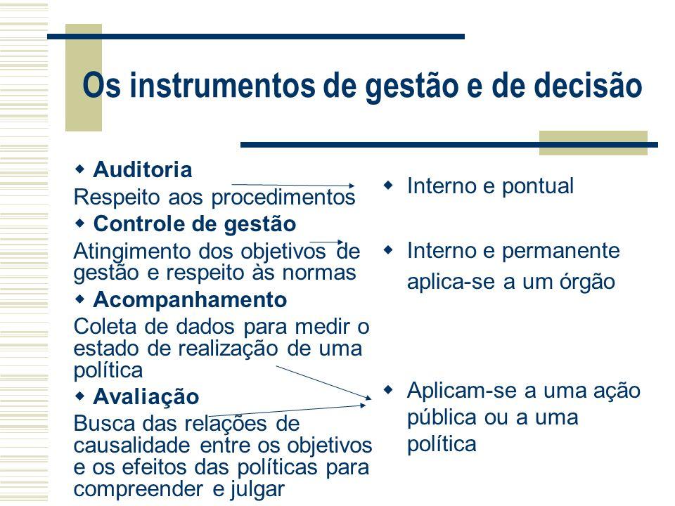Os instrumentos de gestão e de decisão Auditoria Respeito aos procedimentos Controle de gestão Atingimento dos objetivos de gestão e respeito às norma