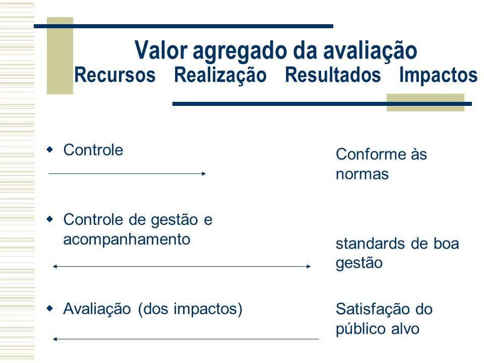 Valor agregado da avaliação Recursos Realização Resultados Impactos Controle Controle de gestão e acompanhamento Avaliação (dos impactos) Conforme às