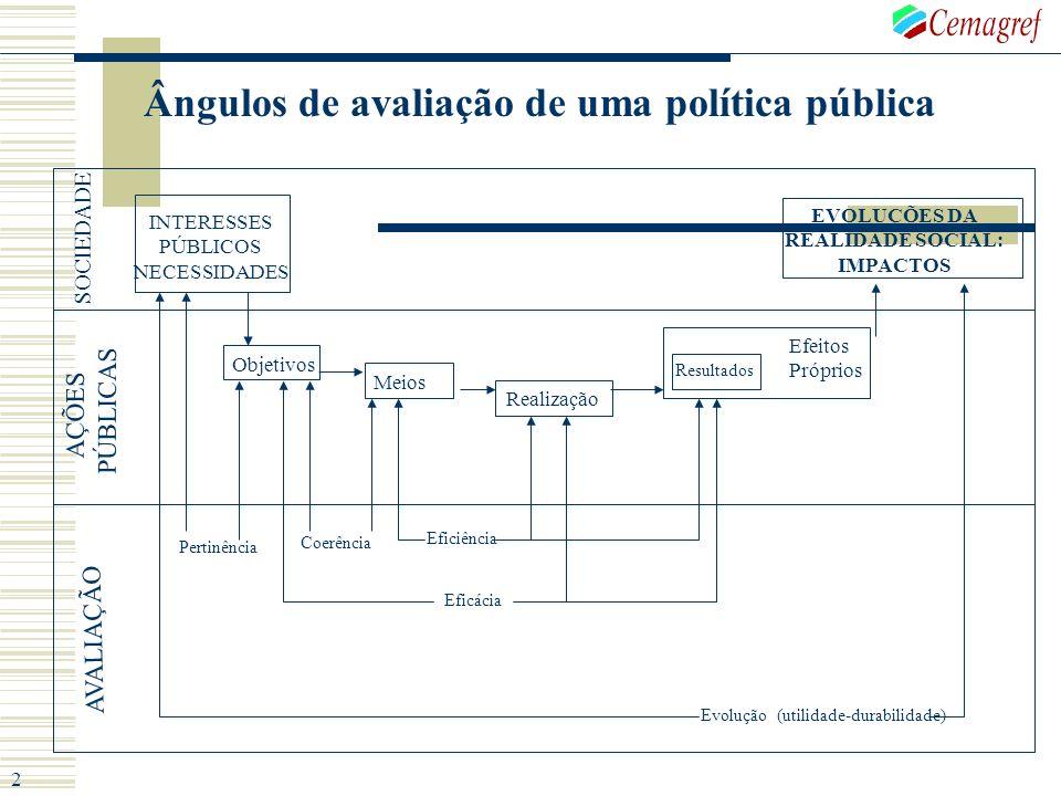 Ângulos de avaliação de uma política pública INTERESSES PÚBLICOS NECESSIDADES Objetivos Meios Realização Resultados Efeitos Próprios EVOLUÇÕES DA REAL